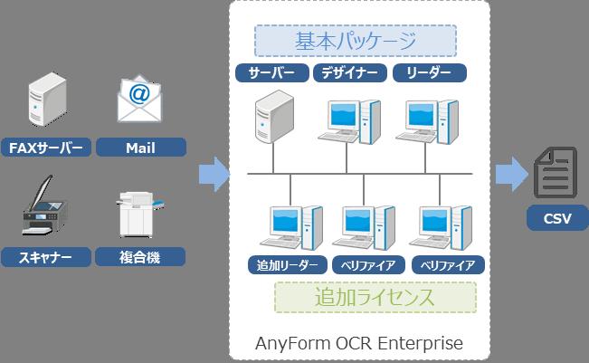 AnyForm OCR Enterprise