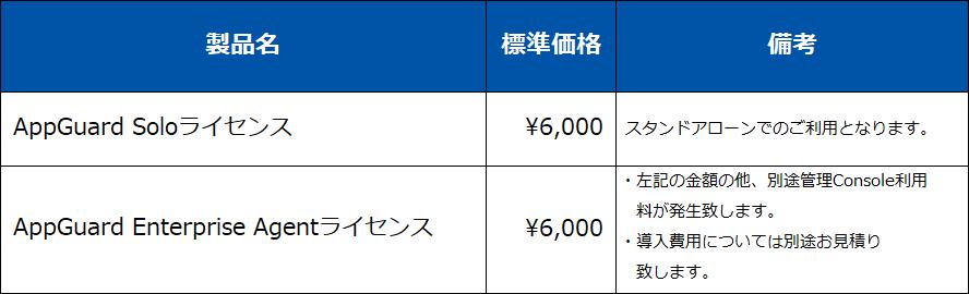 AppGuard価格表