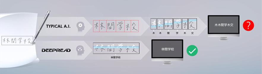 手書き日本語の認識精度強化