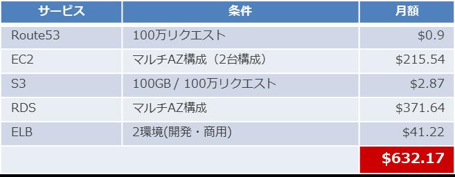 IaaS構成コスト