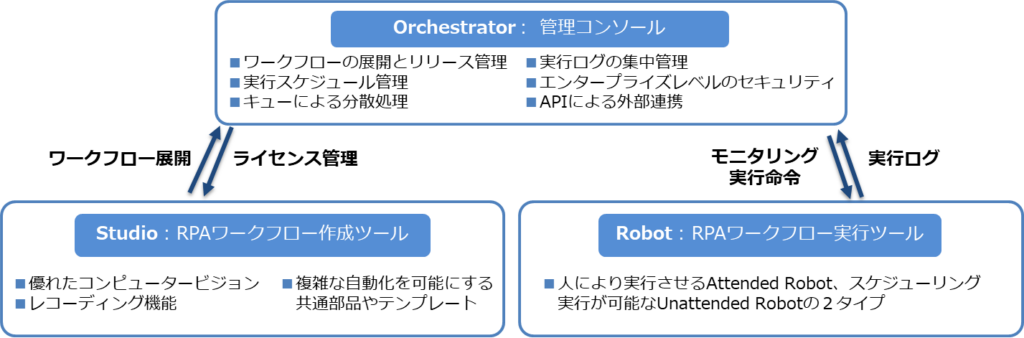 product-configuration